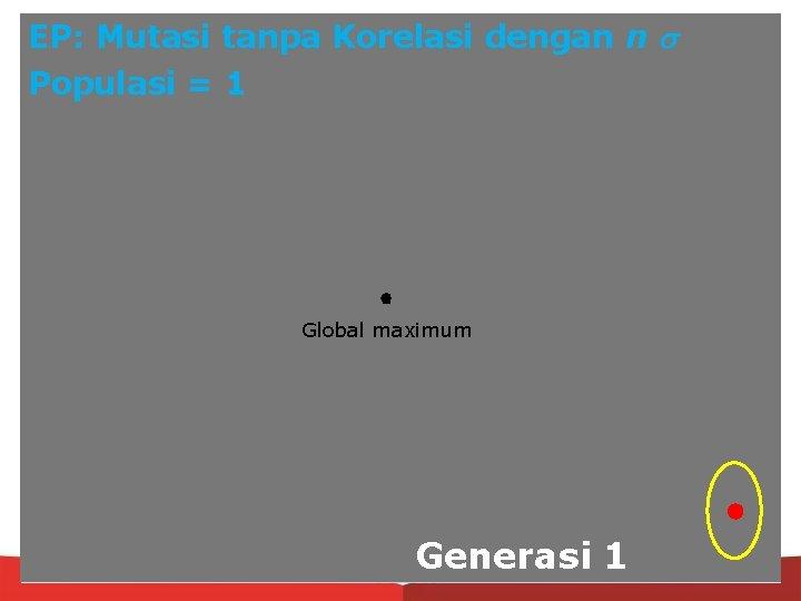 EP: Mutasi tanpa Korelasi dengan n Populasi = 1 Global maximum Generasi 1