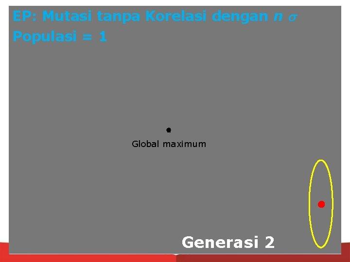 EP: Mutasi tanpa Korelasi dengan n Populasi = 1 Global maximum Generasi 2