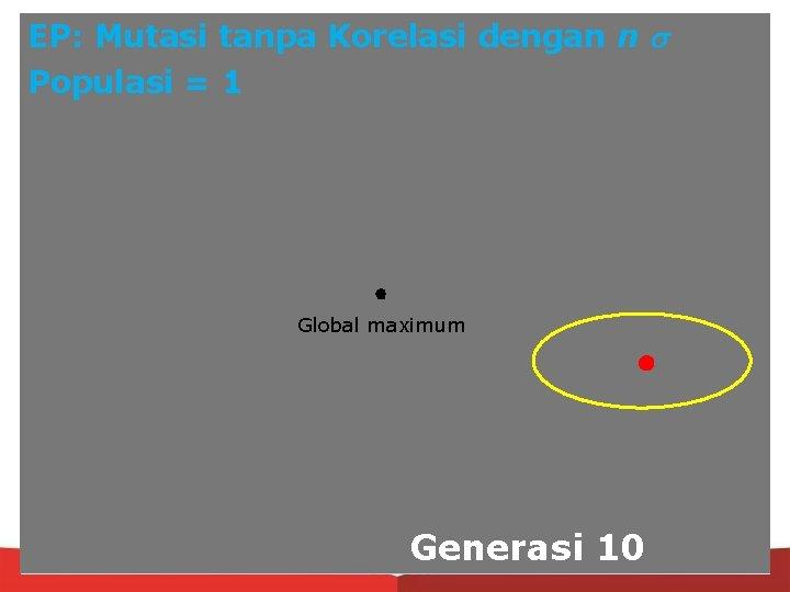 EP: Mutasi tanpa Korelasi dengan n Populasi = 1 Global maximum Generasi 10