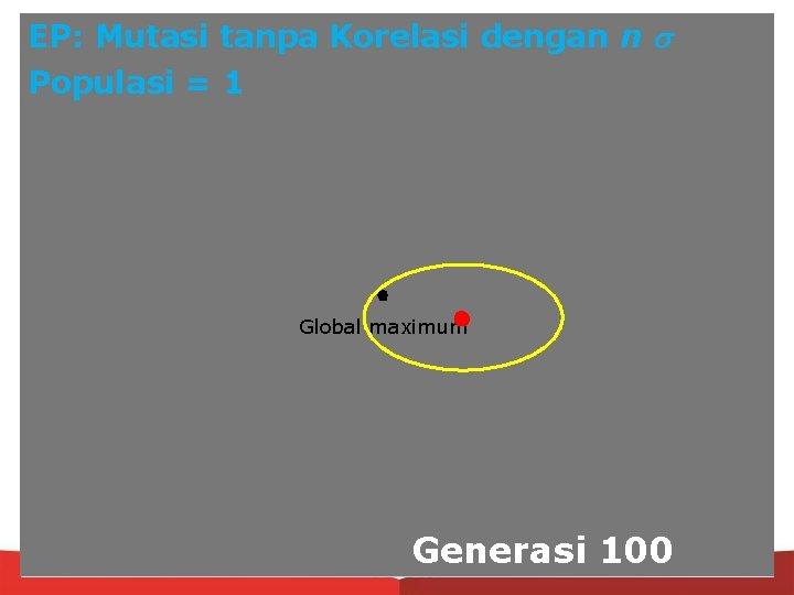 EP: Mutasi tanpa Korelasi dengan n Populasi = 1 Global maximum Generasi 100