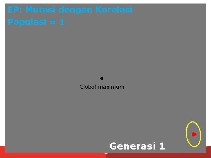 EP: Mutasi dengan Korelasi Populasi = 1 Global maximum Generasi 1