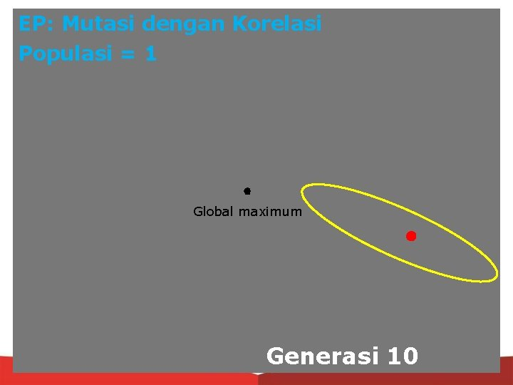 EP: Mutasi dengan Korelasi Populasi = 1 Global maximum Generasi 10