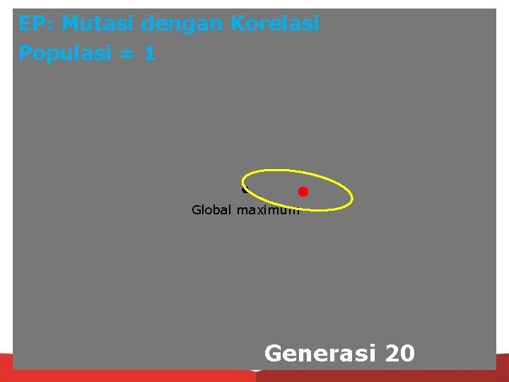 EP: Mutasi dengan Korelasi Populasi = 1 Global maximum Generasi 20