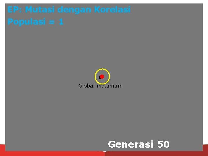 EP: Mutasi dengan Korelasi Populasi = 1 Global maximum Generasi 50