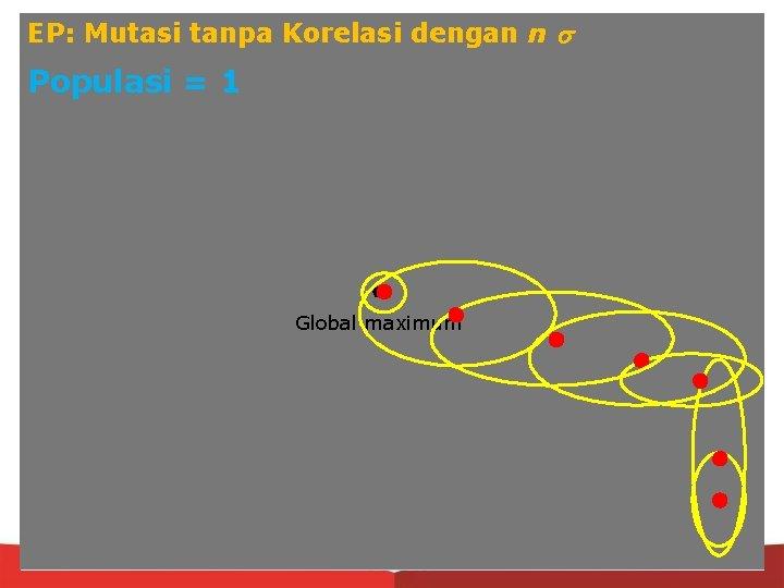 EP: Mutasi tanpa Korelasi dengan n Populasi = 1 Global maximum