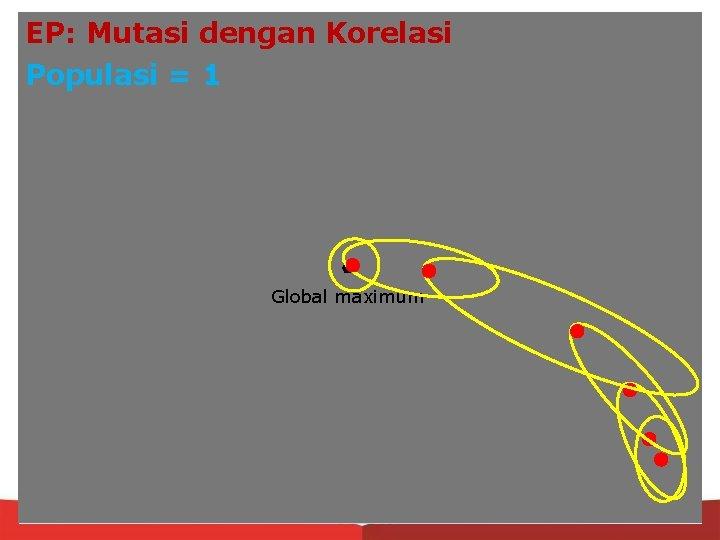 EP: Mutasi dengan Korelasi Populasi = 1 Global maximum