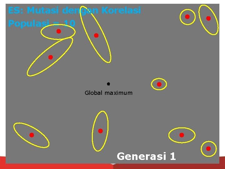 ES: Mutasi dengan Korelasi Populasi = 10 Global maximum Generasi 1