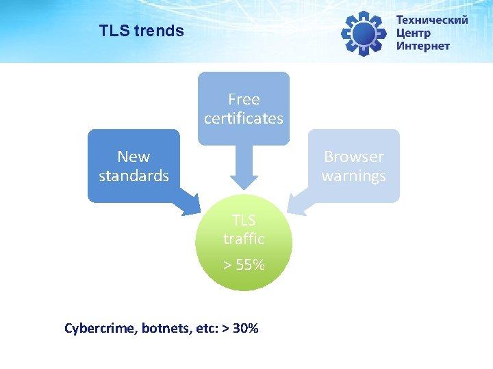 TLS trends Free certificates New standards Browser warnings TLS traffic > 55% Cybercrime, botnets,