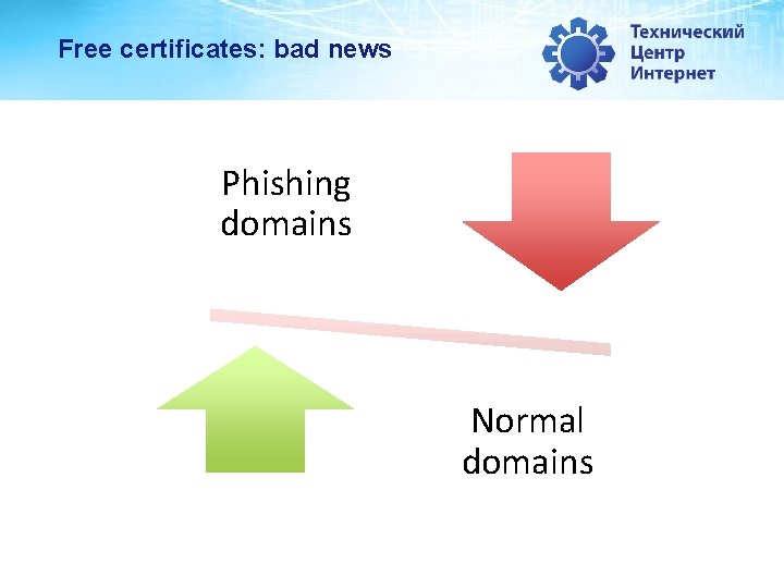 Free certificates: bad news Phishing domains Normal domains