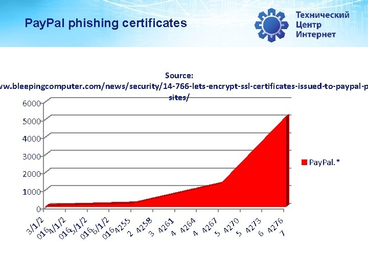 Pay. Pal phishing certificates Source: ww. bleepingcomputer. com/news/security/14 -766 -lets-encrypt-ssl-certificates-issued-to-paypal-p sites/ 6000 5000 4000