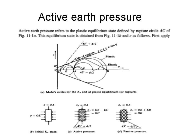 Active earth pressure Dr. Omer Nawaf Maaitah