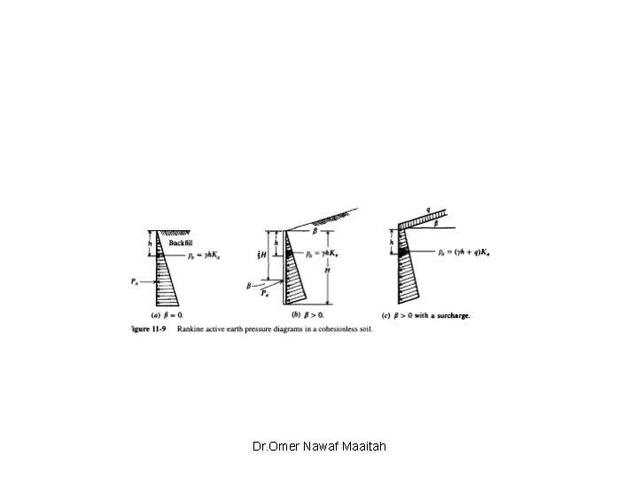 Dr. Omer Nawaf Maaitah