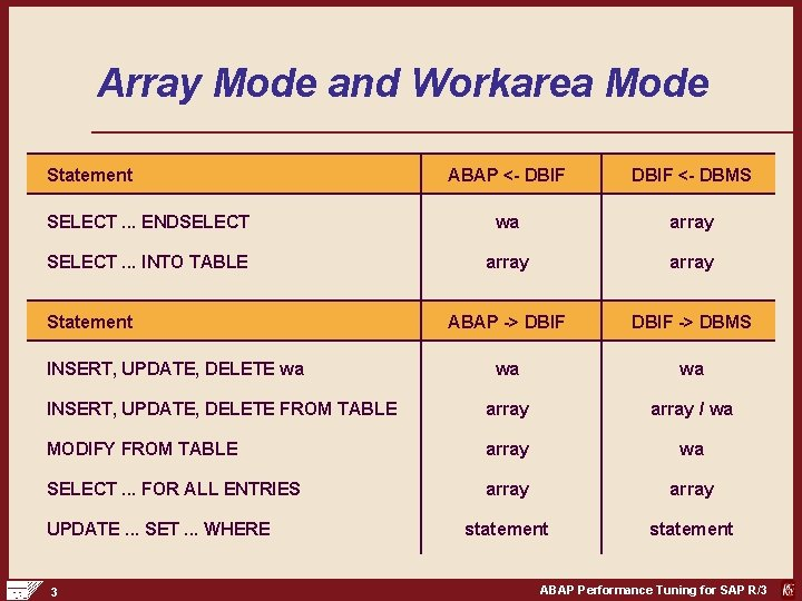 Array Mode and Workarea Mode Statement ABAP <- DBIF <- DBMS SELECT. . .