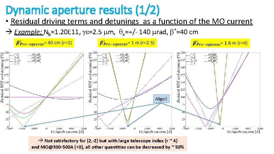 Dynamic aperture results (1/2) • Residual driving terms and detunings as a function of