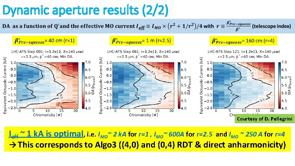 Dynamic aperture results (2/2) Courtesy of D. Pellegrini Ieff ~ 1 k. A is