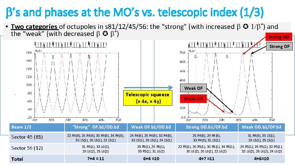 b's and phases at the MO's vs. telescopic index (1/3) • Two categories of