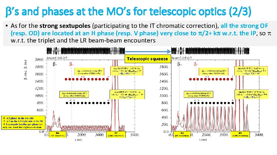 b's and phases at the MO's for telescopic optics (2/3) • As for the