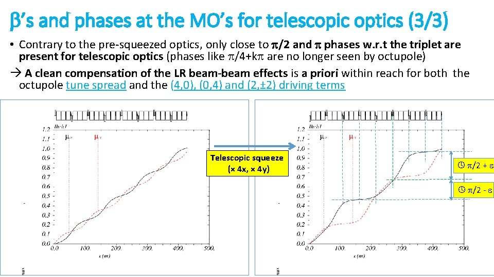 b's and phases at the MO's for telescopic optics (3/3) • Contrary to the