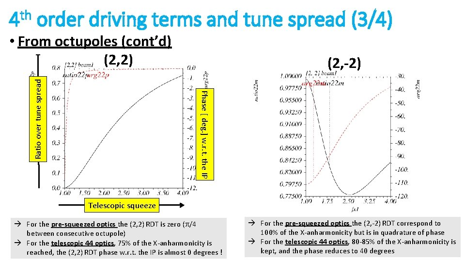 4 th order driving terms and tune spread (3/4) (2, -2) Phase [ deg.