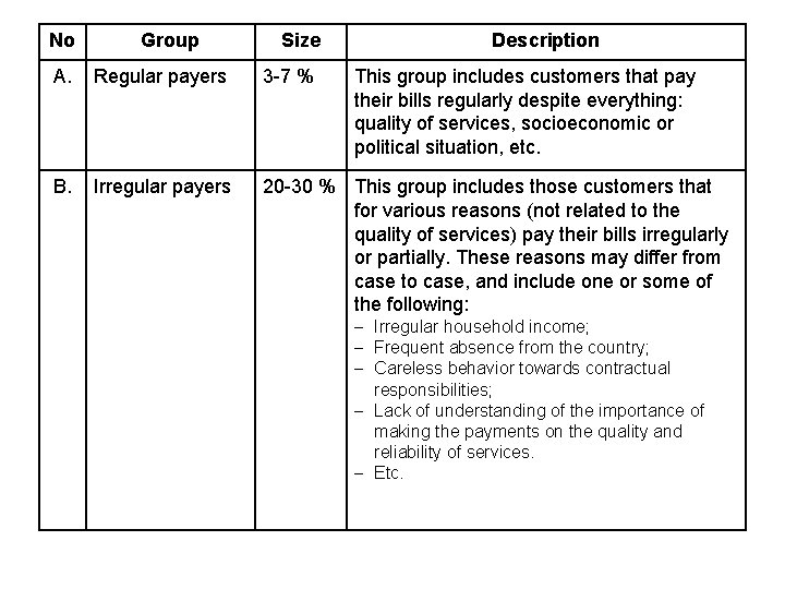 No Group Size Description A. Regular payers 3 -7 % This group includes customers