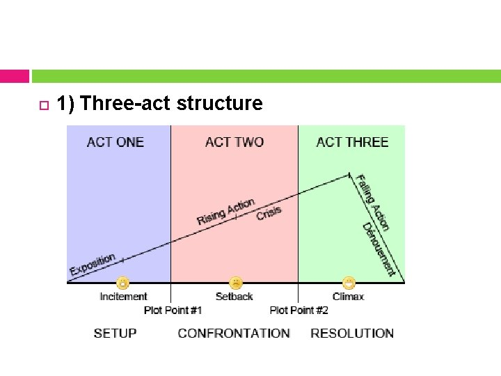 1) Three-act structure