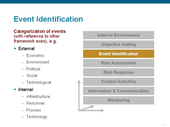 Event Identification Categorization of events (with reference to other framework axes), e. g. §