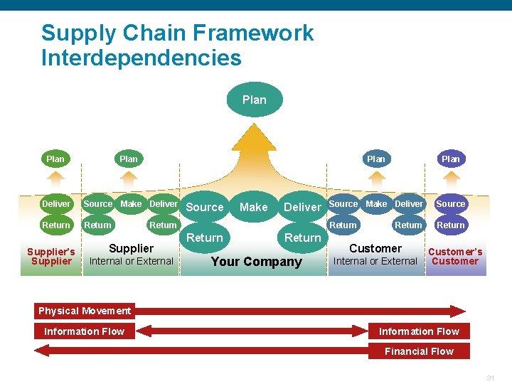 Supply Chain Framework Interdependencies Plan Deliver Source Make Deliver Return Supplier's Supplier Source Make
