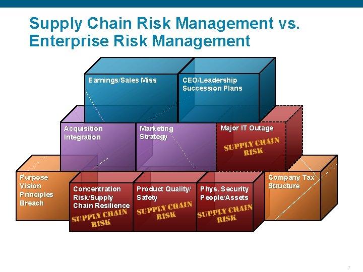 Supply Chain Risk Management vs. Enterprise Risk Management Earnings/Sales Miss Acquisition Integration Purpose Vision