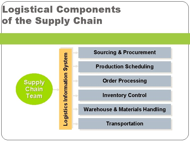 Supply Chain Team Logistics Information System Logistical Components of the Supply Chain Sourcing &