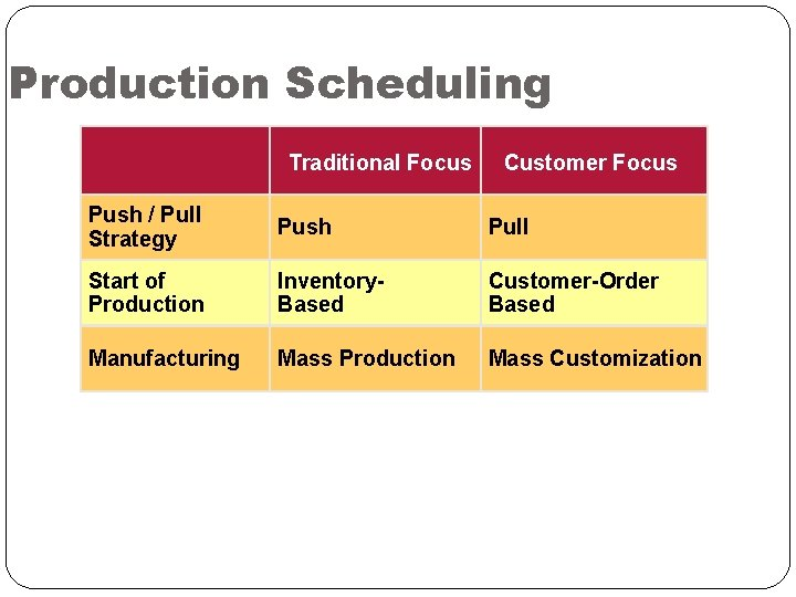 Production Scheduling Traditional Focus Customer Focus Push / Pull Strategy Push Pull Start of