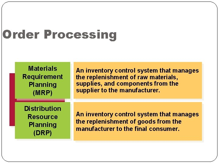 Order Processing Materials Requirement Planning (MRP) An inventory control system that manages the replenishment