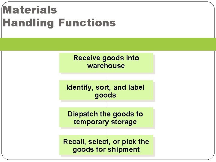 Materials Handling Functions Receive goods into warehouse Identify, sort, and label goods Dispatch the