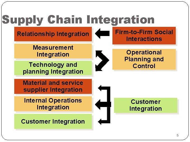 Supply Chain Integration Relationship Integration Measurement Integration Technology and planning Integration Firm-to-Firm Social Interactions