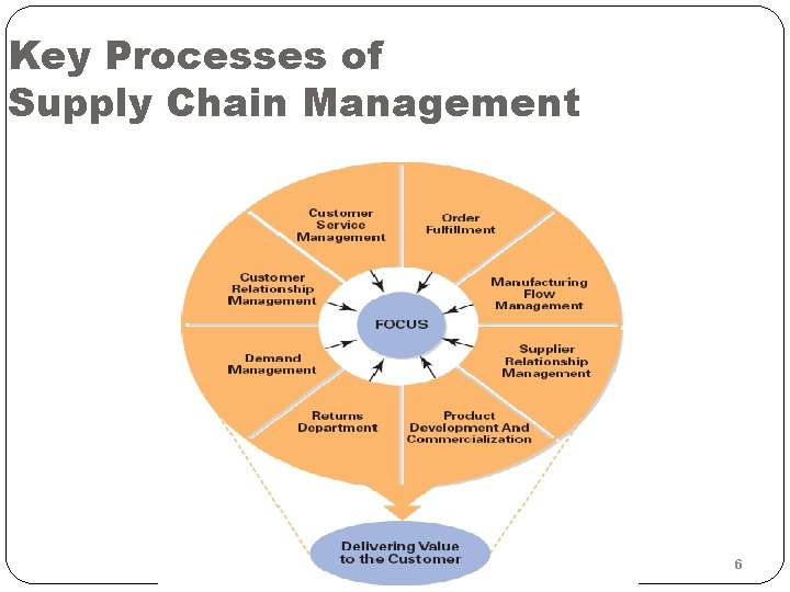 Key Processes of Supply Chain Management 6