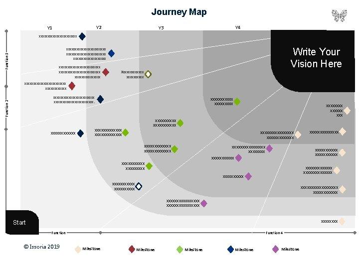 Journey Map Y 2 Y 1 Y 4 Y 3 xxxxxxxxxxx Write Your Vision