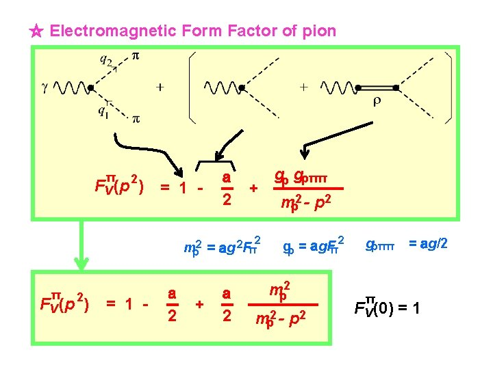☆ Electromagnetic Form Factor of pion π FV (p 2) = 1 - a