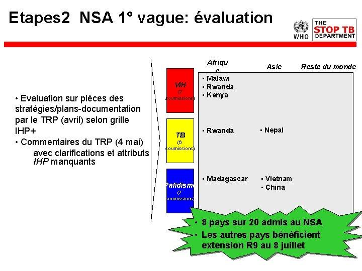 Etapes 2 NSA 1° vague: évaluation VIH • Evaluation sur pièces des stratégies/plans-documentation par