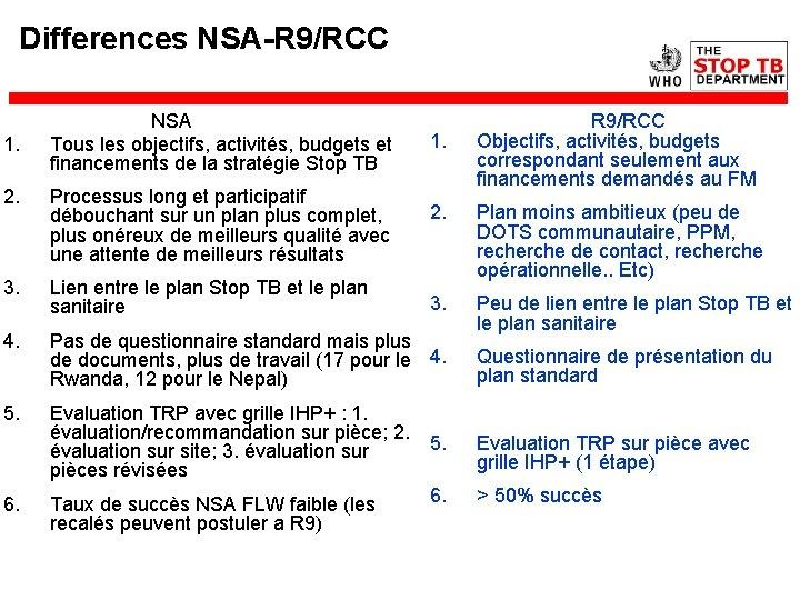 Differences NSA-R 9/RCC 1. NSA Tous les objectifs, activités, budgets et financements de la