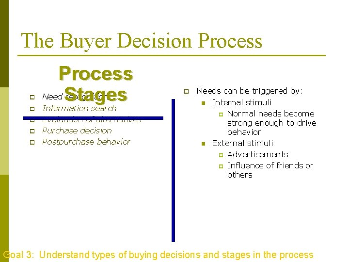 The Buyer Decision Process p p p Process Stages Need recognition Information search Evaluation