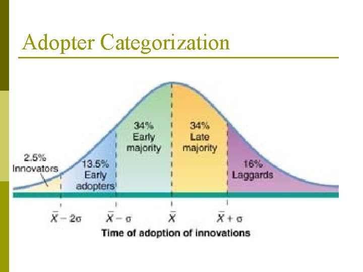 Adopter Categorization