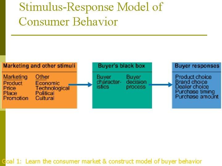 Stimulus-Response Model of Consumer Behavior . Goal 1: Learn the consumer market & construct