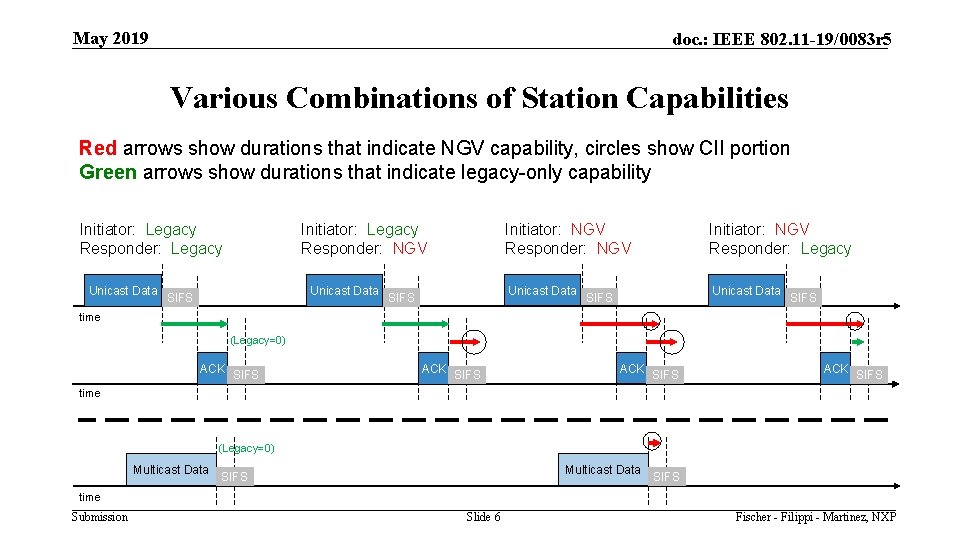 May 2019 doc. : IEEE 802. 11 -19/0083 r 5 Various Combinations of Station