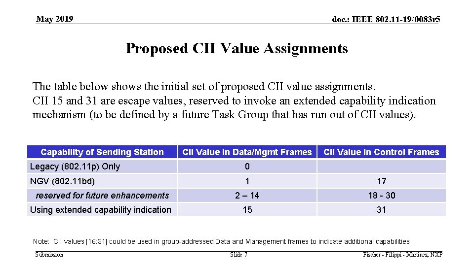 May 2019 doc. : IEEE 802. 11 -19/0083 r 5 Proposed CII Value Assignments