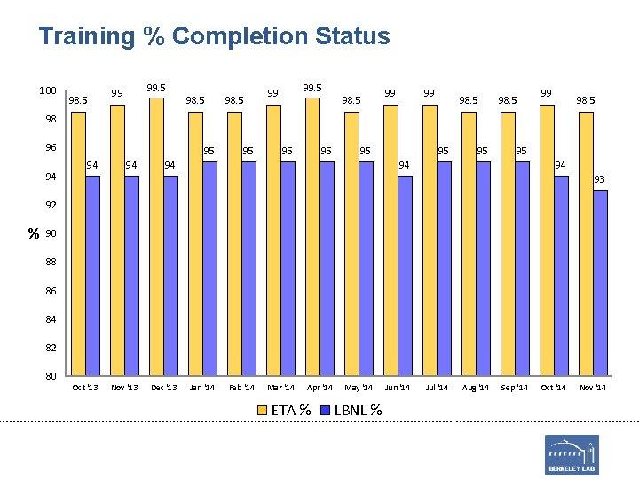 Training % Completion Status 100 98. 5 99 99 98. 5 98 96 94