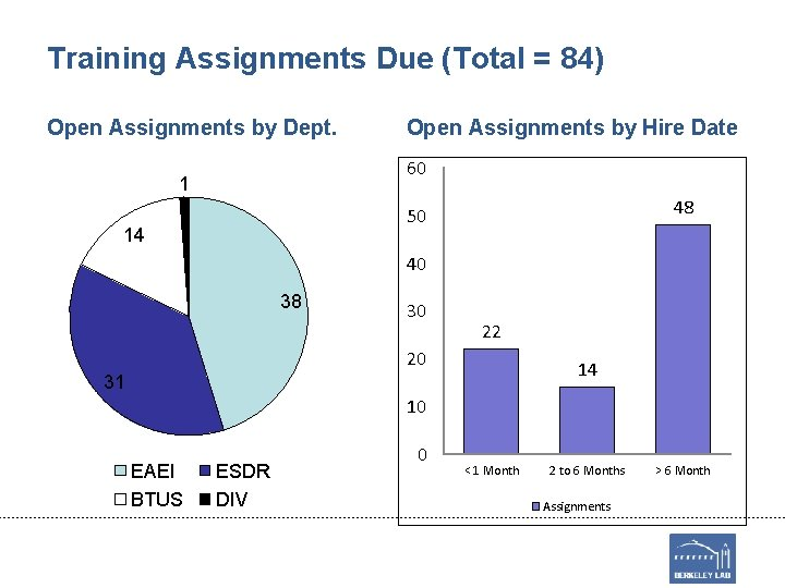 Training Assignments Due (Total = 84) Open Assignments by Dept. Open Assignments by Hire