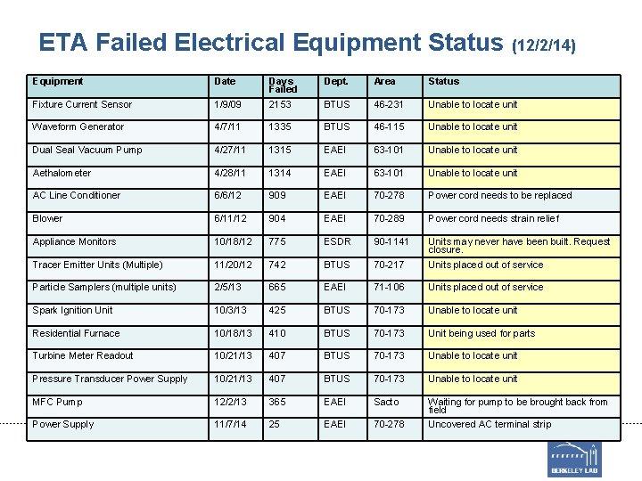 ETA Failed Electrical Equipment Status (12/2/14) Equipment Date Dept. Area Status 1/9/09 Days Failed