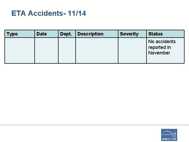 ETA Accidents- 11/14 Type Date Dept. Description Severity Status No accidents reported in November
