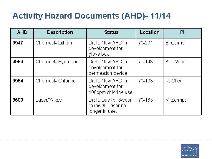 Activity Hazard Documents (AHD)- 11/14 AHD Description Status Location PI 3947 Chemical- Lithium Draft: