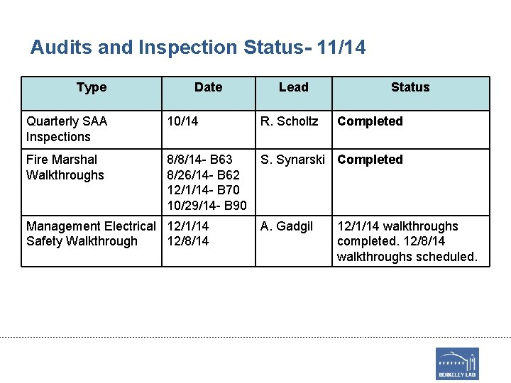 Audits and Inspection Status- 11/14 Type Date Lead Status Quarterly SAA Inspections 10/14 R.