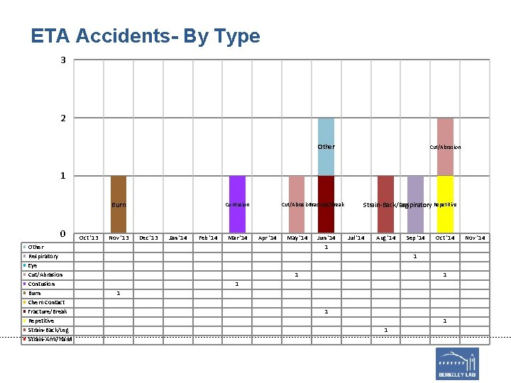 ETA Accidents- By Type 3 2 Other Cut/Abrasion 1 Burn 0 Other Respiratory Eye